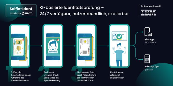 Darstellung des Selfie-Ident-Verfahrens auf einem Smartphone